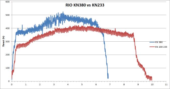 thrust KN380 vs KN233